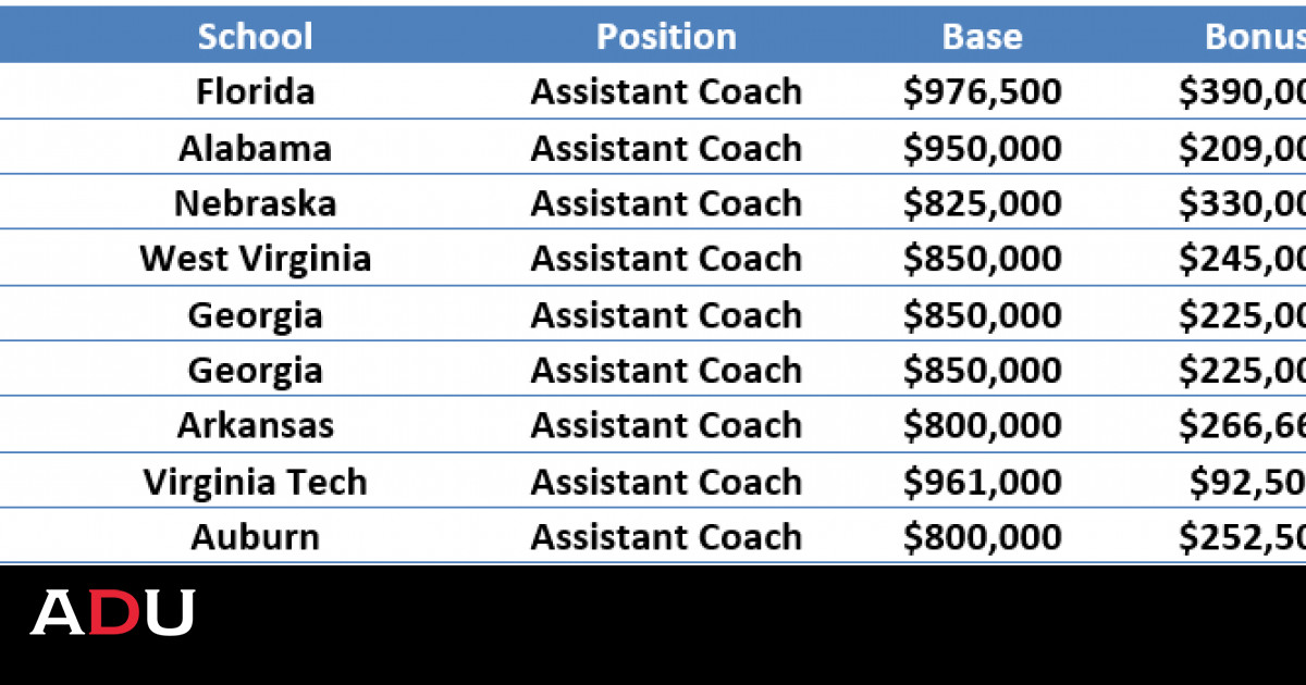 By The Numbers Fbs Assistant Football Coach Contracts