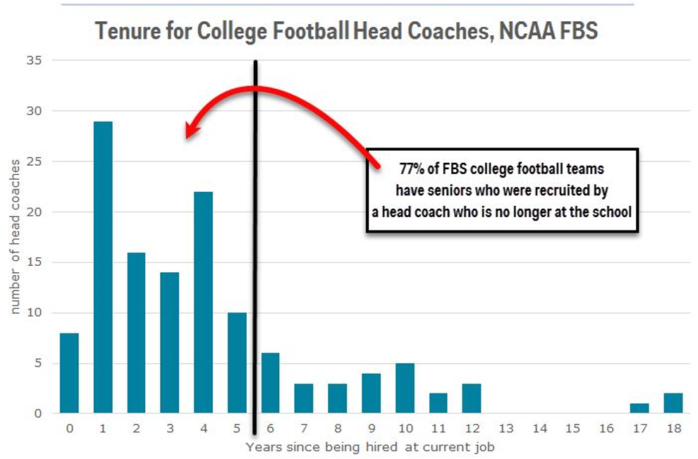 By The Numbers College Coach Payouts Separating The Signal From The Noise