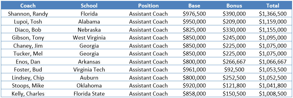 By the Numbers: FBS Assistant Football Coach Contracts