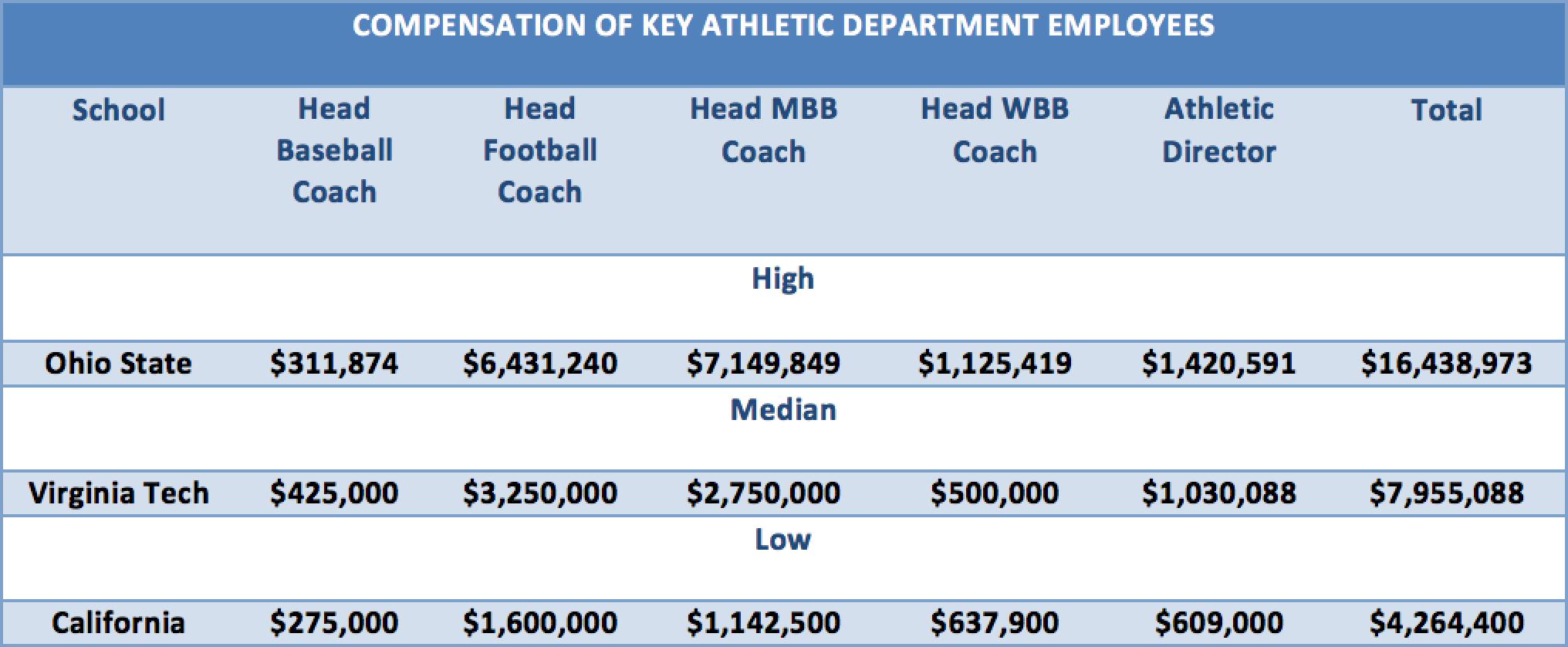 2018 Autonomy 5 Baseball Head Coach Compensation Survey