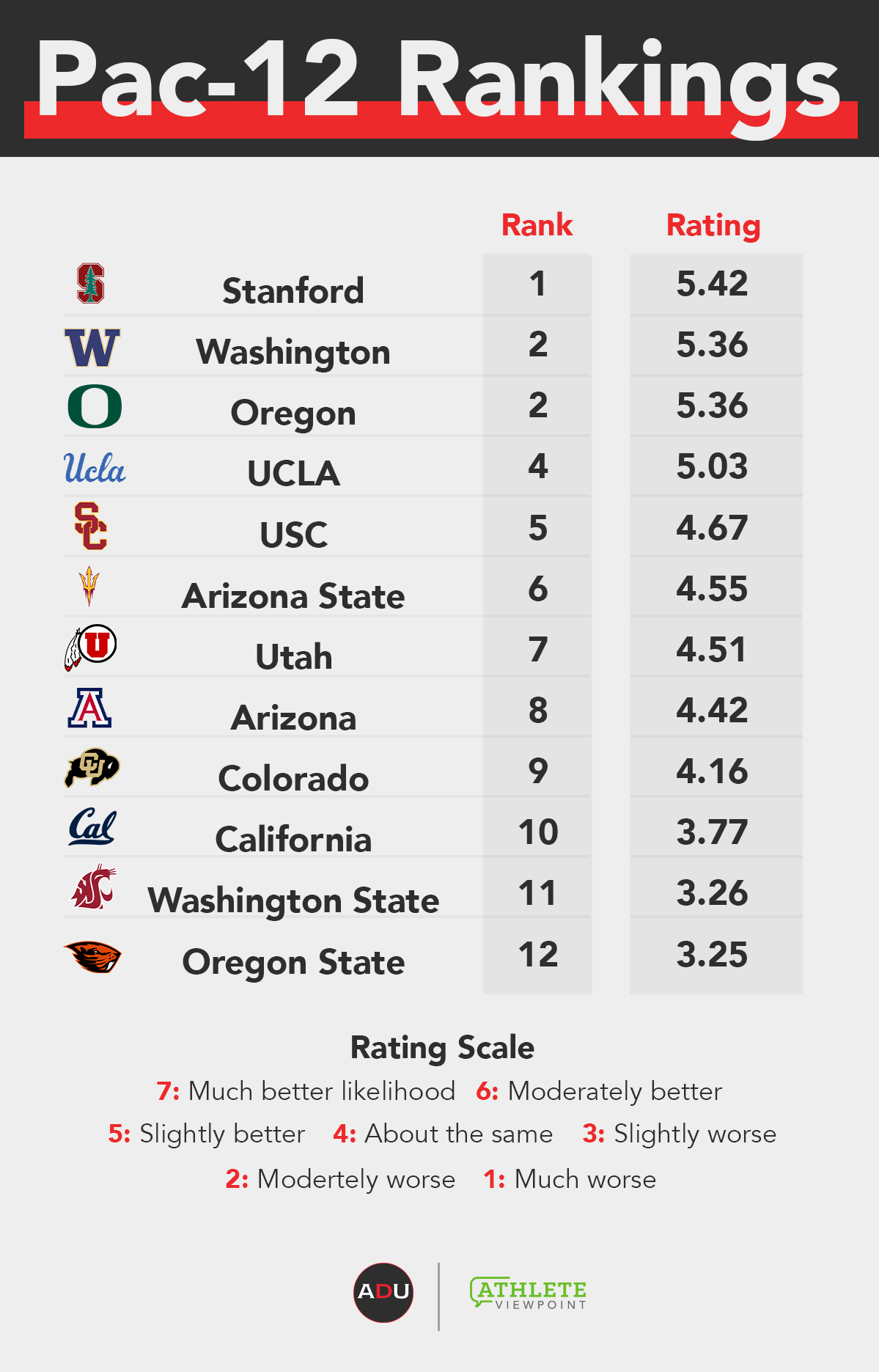 Athletic Department Power Index: Pac-12 Conference