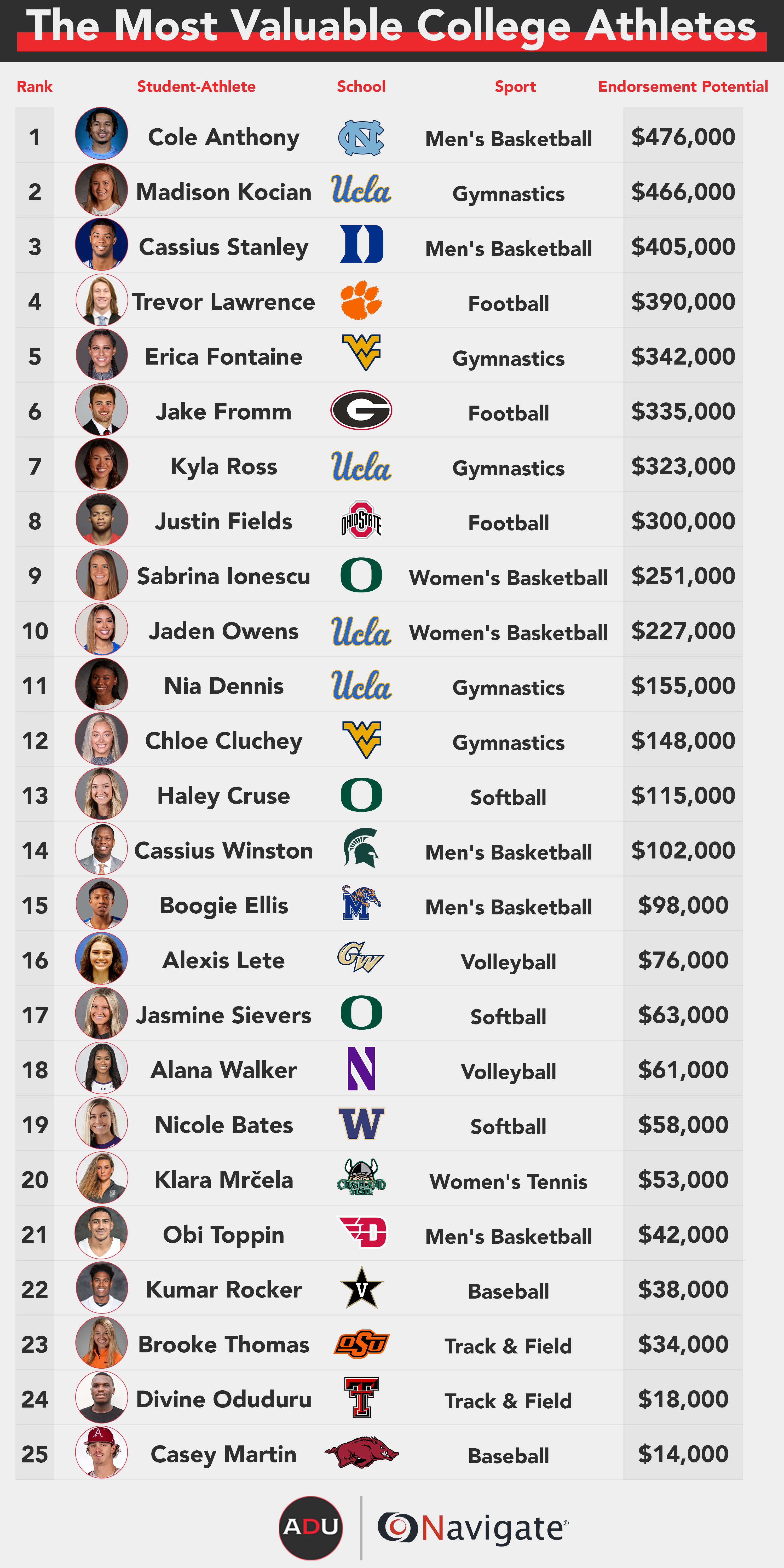 https://athleticdirectoru.com/wp-content/uploads/2020/03/NIL-Forbes-List-copy.png